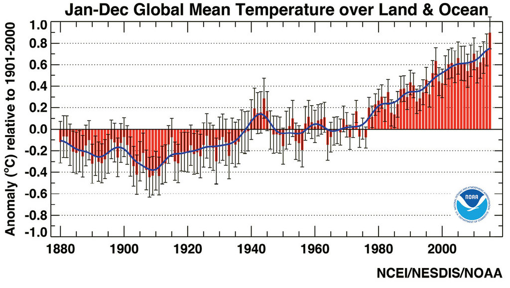 The annual global average temperature over land and ocean reveals that between 1980 and 2015, the earth has warmed by 1°C. Will things cool down? Based on what scientists now know about greenhouse gases, experts believe the warming trend will continue, with more environmental and economic consequences.
